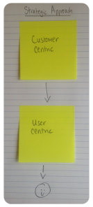 Customer centric and user centric sticky notes leading to smiley face